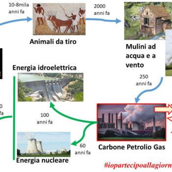 La storia dell'energia